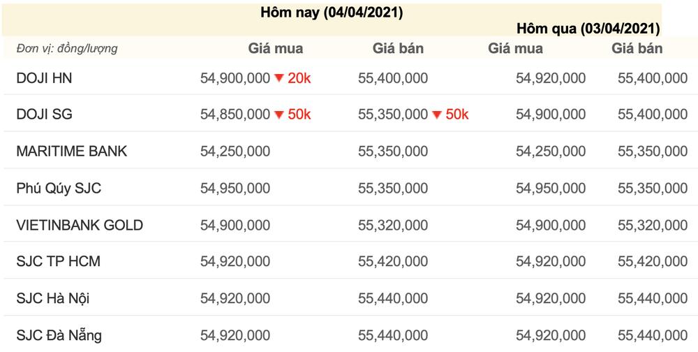 Giá vàng hôm nay 4/4: Giá vàng trong nước phiên cuối tuần giảm nhẹ, thế giới bật tăng trước khi đóng cửa Ảnh 1