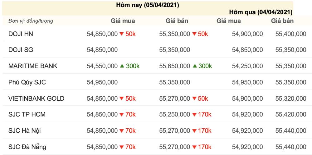 Giá vàng hôm nay 5/4/2021: Giá vàng bất ngờ quay đầu giảm trở lại Ảnh 3