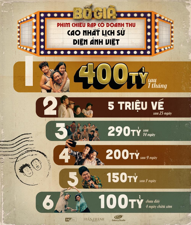 'Bố già' của Trấn Thành đạt cán mốc 400 tỷ với 5,3 triệu vé sau 1 tháng ra mắt: Sắp chiếu tại nước ngoài! Ảnh 1