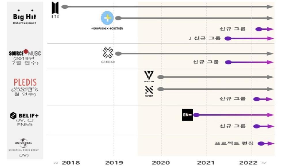 Knet bất ngờ về kế hoạch ra mắt nhóm nhạc mới của công ty BTS? Ảnh 3