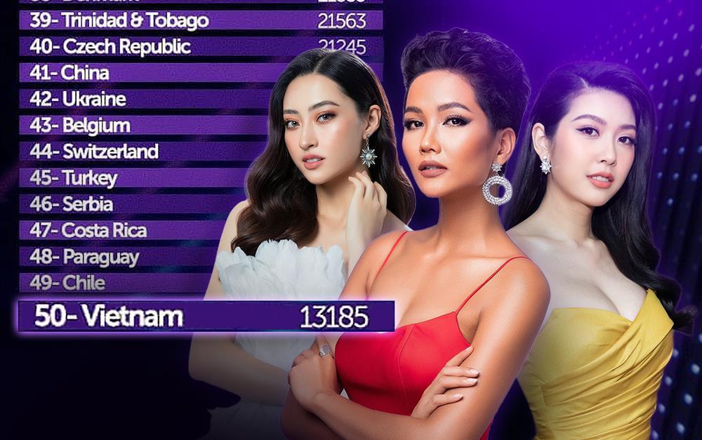 Việt Nam lọt Top 50 BXH sắc đẹp toàn cầu: Tự hào 'kì tích' của H'Hen Niê - Thúy Vân - Lương Thùy Linh Ảnh 1