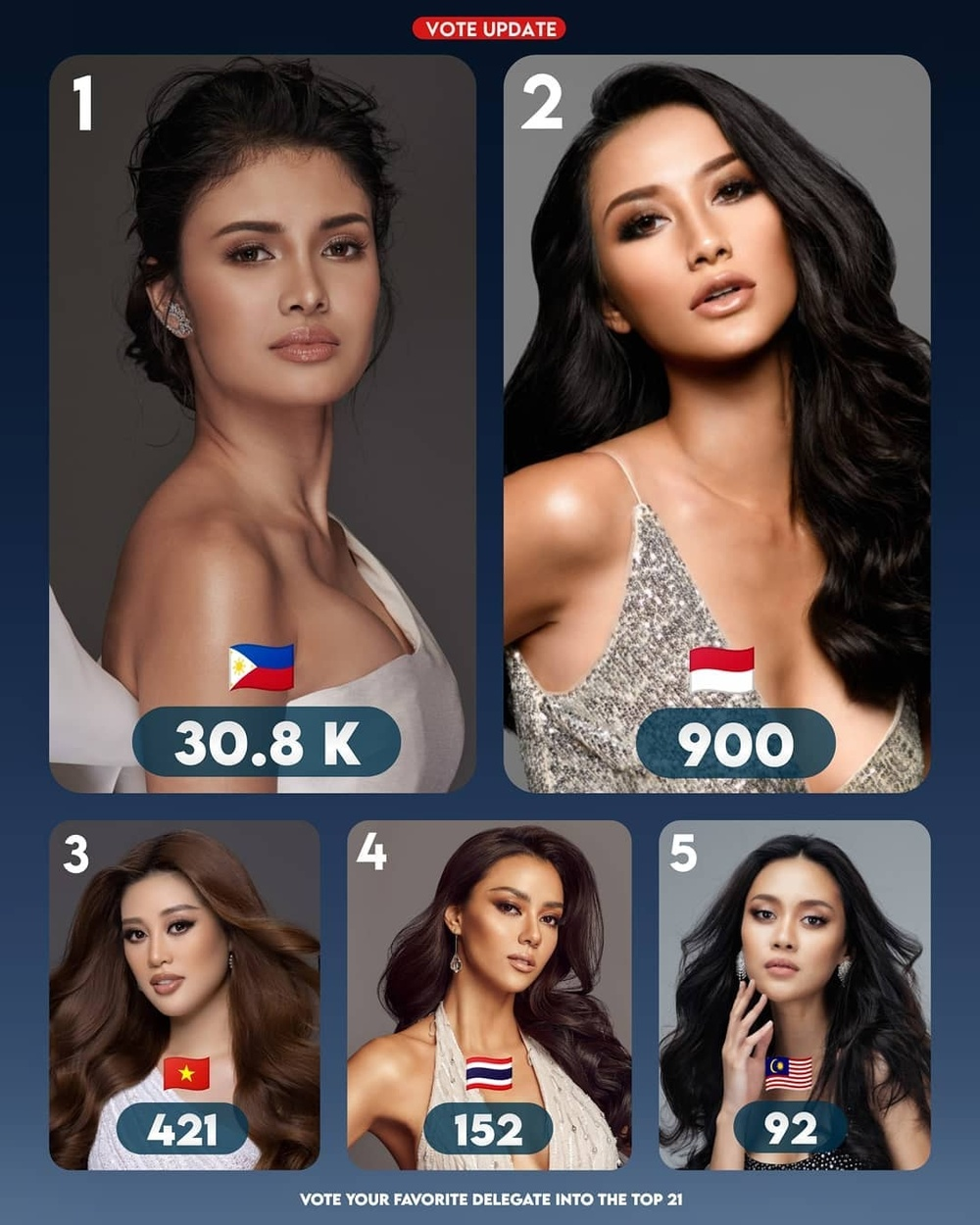 Khánh Vân bị mỹ nhân Philippines bỏ quá xa dù đã vươn lên #2 bình chọn: Nên in-top bằng thực lực? Ảnh 4