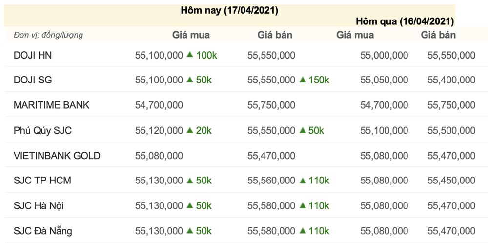 Giá vàng hôm nay 17/4: Bứt phá thành công, giá vàng vượt mốc 55 triệu đồng Ảnh 3