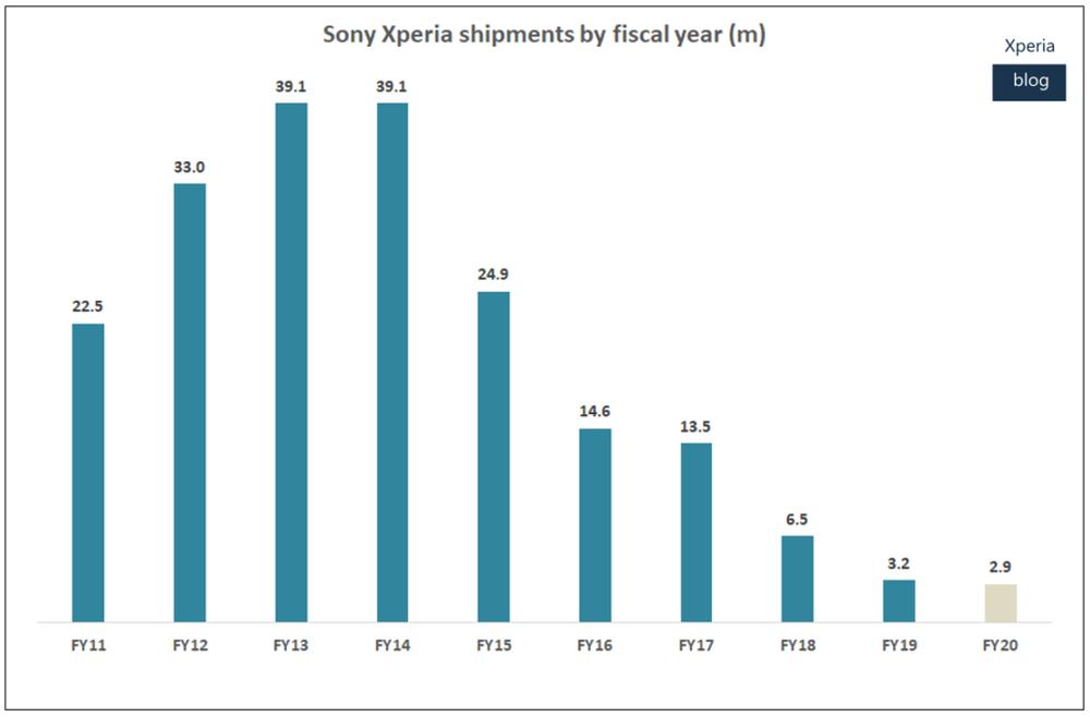 Sony lần đầu bất ngờ có lãi ở mảng smartphone kể từ năm 2017 Ảnh 3