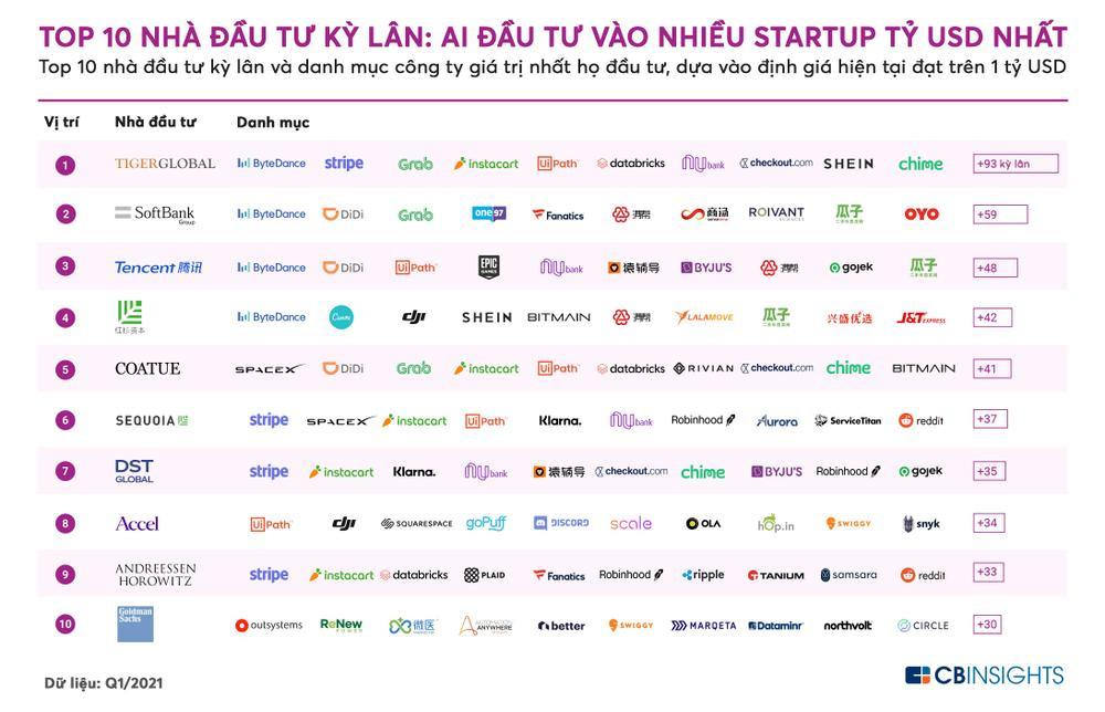 Những nhà đầu tư có 'bàn tay Midas', chạm vào startup nào cũng hoá 'kỳ lân' Ảnh 2