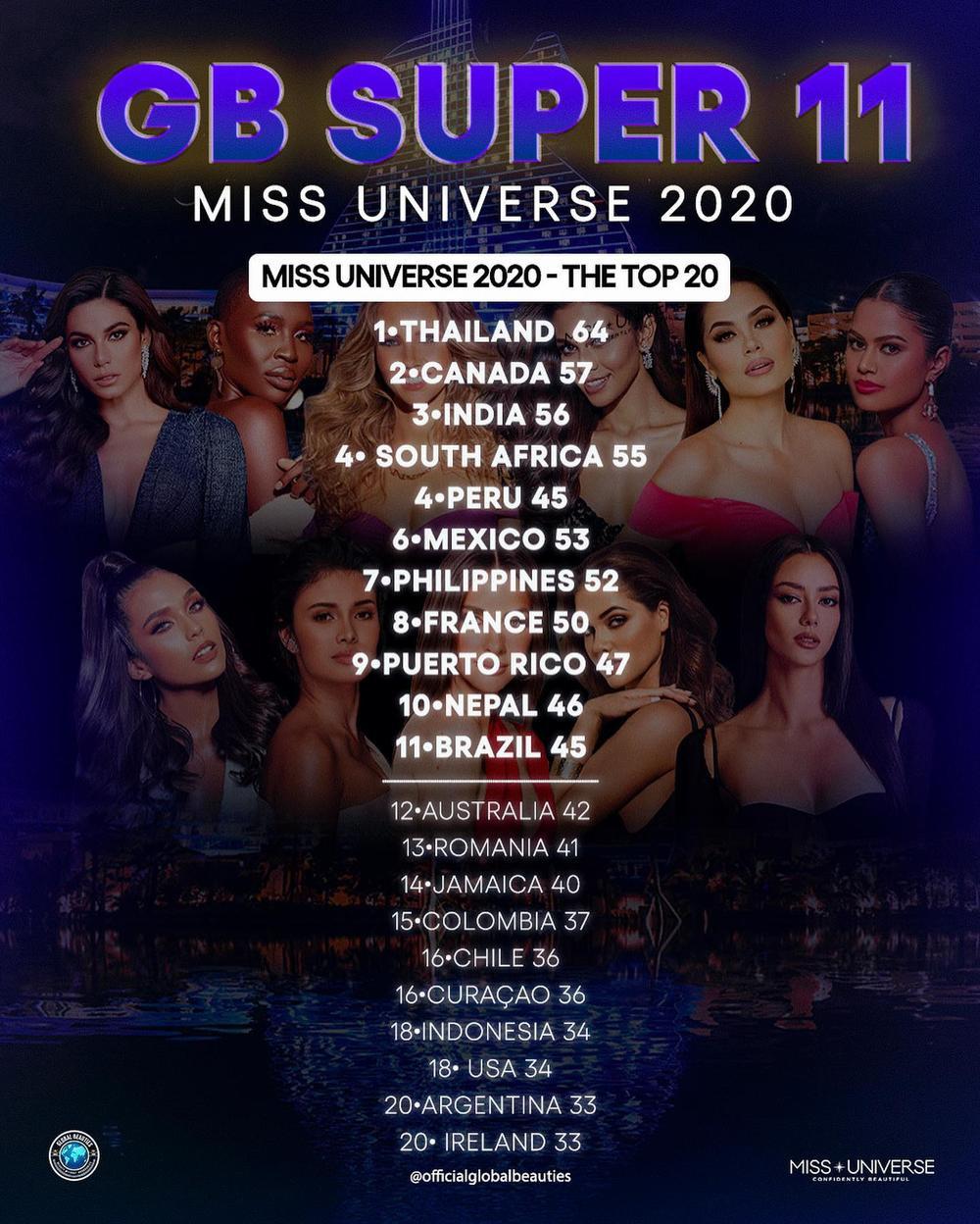 Fan khó hiểu khi Global Beauties tiếp tục đánh rớt Khánh Vân khỏi Top 11 Super tại Miss Universe 2020 Ảnh 2