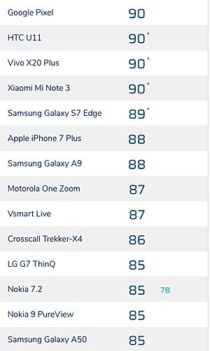 Mẫu smartphone tầm trung của Vingroup hiện chỉ thuaiPhone7 Plus duy nhất 1 điểm, và cao hơn nhiều thiết bị khác từ đối thủ như Redmi Note 8 Pro,Nokia9 PureView hay LG G7 ThinQ.