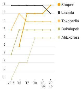 Các ứng dụng mua sắm hàng đầu ở Đông Nam Á (Việt Nam, Indonesia, Philippines, Thái Lan, Singapore và Malaysia) xếp hạng theo số lượng người dùng hoạt động hàng tháng.