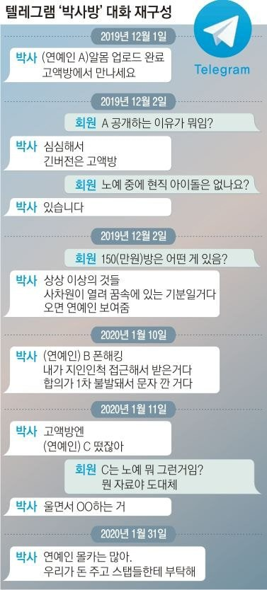 Nhiều idol Kpop là nô lệ tình d.ục của Phòng chat thứ N: Hội viên trả 35 triệu đồng để xem! ảnh 2