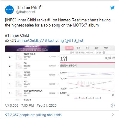 Vượt mặt BTS, ca khúc B-side của V liên tiếp đứng đầu BXH Hanteo ảnh 3