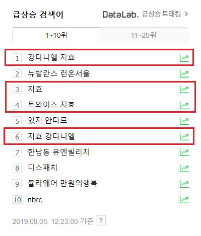 """Từ khóa """"Kang Daniel Jihyo"""", """"Jihyo"""", """"TWICE Jihyo"""" và """"Jihyo Kang Daniel"""" lần lượt đứng ở vị trí 1, 2,3 và 6 trên xếp hạng những từ khóa tìm kiếm nhiều nhất ở Naver."""