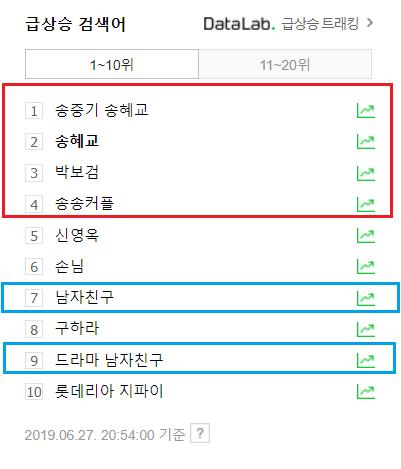 """Đến 20h54 (KTS), từ khóa """"Song Joong Ki Song Hye Kyo"""", """"Song Hye Kyo"""", """"Park Bo Gum"""" và """"Song Song Couple"""" đứng lần lượt 4 vị trí đầu. Trong khi từ khóa """"Encounter/Boyfriend"""" và """"Phim Encounter/ Boyfriend"""" đứng hạng 7 và 9 trên Naver."""