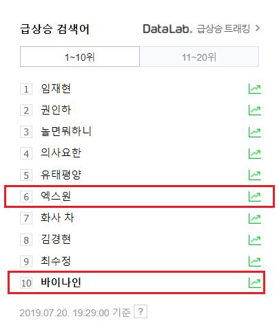 """Từ khóa """"BY9"""" ở hạng 10 và """"X1"""" hạng 6 trên Naver."""
