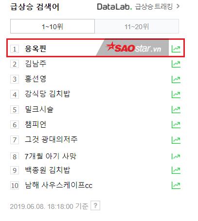 Ngọc Trinh đứng nhất trong bảng xếp hạng tìm kiếm ở Naver. Kim Nam Joo theo sau.