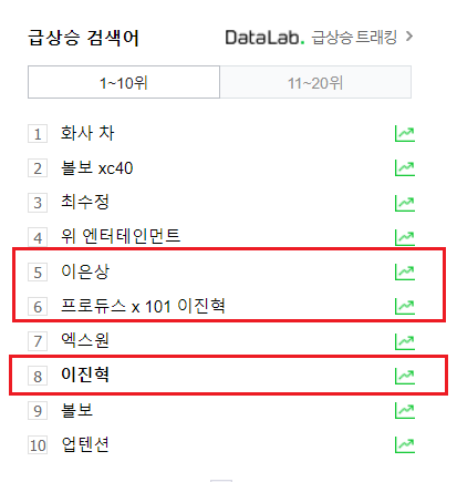 """Trên Naver, từ khóa Lee Eun Sang hạng 5. Tiếp đến """"Produce X 101 Lee Jin Hyuk"""" và """"Lee Jin Hyuk"""" ở hạng 6 và 8."""