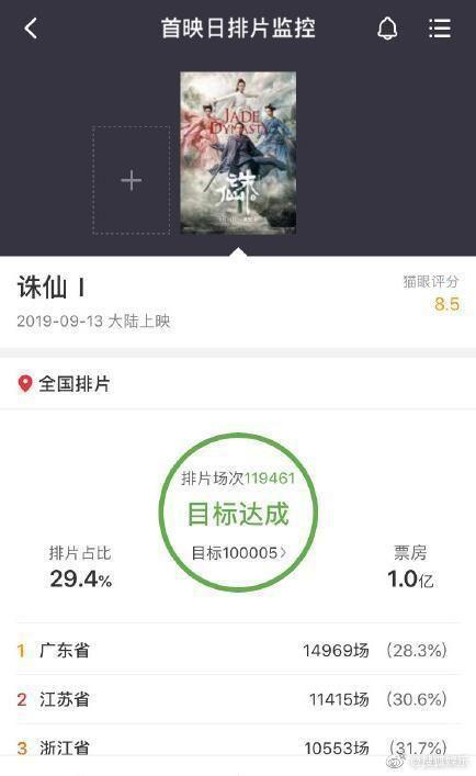 HOT! Tru Tiên' của Tiêu Chiến, Lý Thấm phá 100 triệu NDT, được 6.7 điểm trên Douban ngay ngày đầu công chiếu! ảnh 0