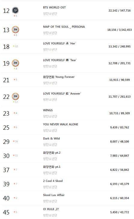 Các album của BTS trên BXH tiêu thụ album trong tháng 8.