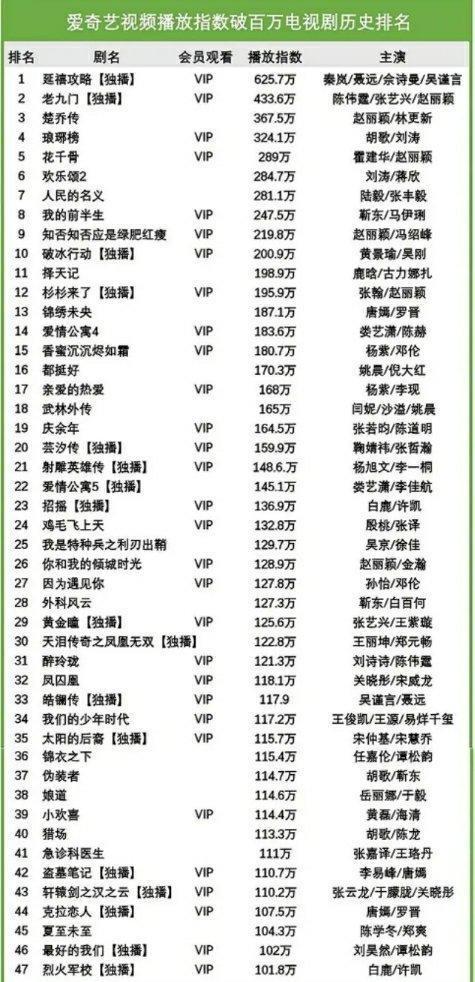 Triệu Lệ Dĩnh trở thành nữ hoàng phim truyền hình với tổng lượt xem vượt 50 tỷ và là song quán quân của IQiyi và Tencent ảnh 4