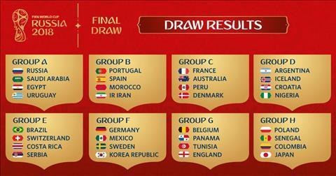 Các bảng đấu tại World Cup 2018.