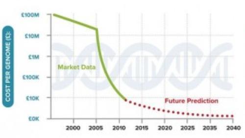 Chi phí nghiên cứu một chuỗi DNA đang rẻ đi đáng kể.