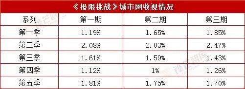 Thử thách cực hạn mùa 5: Điểm đánh giá trên Douban cũng giảm mạnh khi chỉ còn 5.1 ảnh 2
