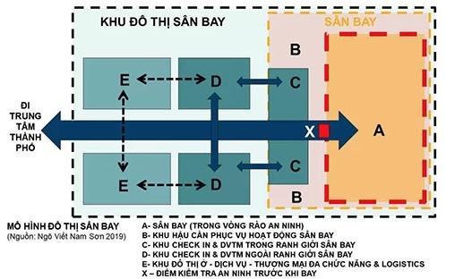Mô hình đô thị sân bay do KTS Ngô Viết Nam Sơn phác thảo.