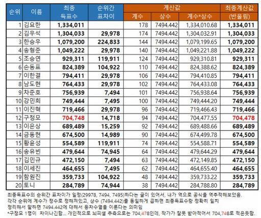 Thao túng kết quả Produce X 101: Truyền thông yêu cầu công khai phiếu bầu và đây là phản ứng của Mnet ảnh 1