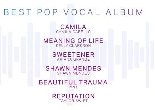 Album Shawn Mendes của Shawn Mendes dù bị chê tơi tả nhưng vẫn chiễm chệ trong hạng mục album pop xuất sắc nhất, Taylor Swift trượt hết big4 đề cử cũng hạ cánh an toàn tại hạng mục này. Đặc biệt, nó còn là sự xuất hiện lần nữa của Beautiful Trauma tại Grammys năm nay dù nó đã được đề cử vào năm ngoái rồi.