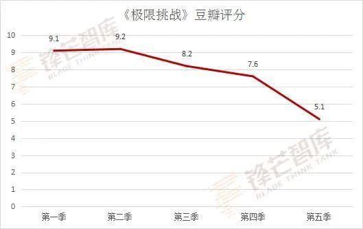 Thử thách cực hạn mùa 5: Điểm đánh giá trên Douban cũng giảm mạnh khi chỉ còn 5.1 ảnh 4