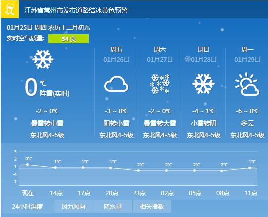 Theo dự báo, thời tiết vẫn sẽ tiếp tục lạnh giá trong cả ngày diễn ra trận chung kết U23 châu Á 2018. Được biết, vào ngày 27/1, nhiệt độ ở Thường Châu, Giang Tô sẽ ở dao động từ -2 đến 0 độ C, có thể có tuyết và mưa tuyết nhẹ. Tình hình thời tiết này có thể sẽ khiến các cầu thủ U23 Việt Nam gặp nhiều khó khăn, do dễ gặp các vấn đề về cơ bắp cũng như cảm sốt.