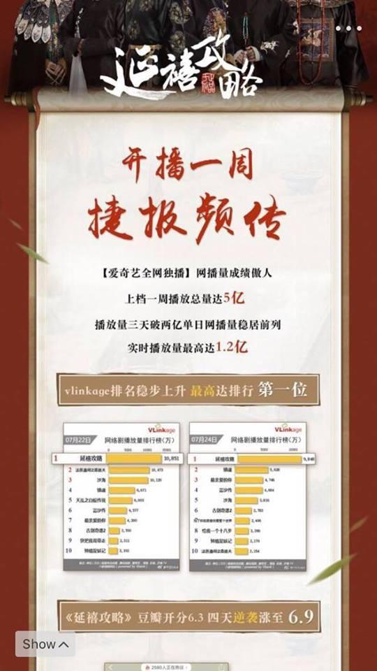 Thành tích của Diên Hi công lược: Hơn 13 tỷ lượt xem ở Trung Quốc khi kết thúc, dẫn đầu rating cao nhất TVB, đứng đầu tìm kiếm Google toàn cầu 2018 ảnh 4