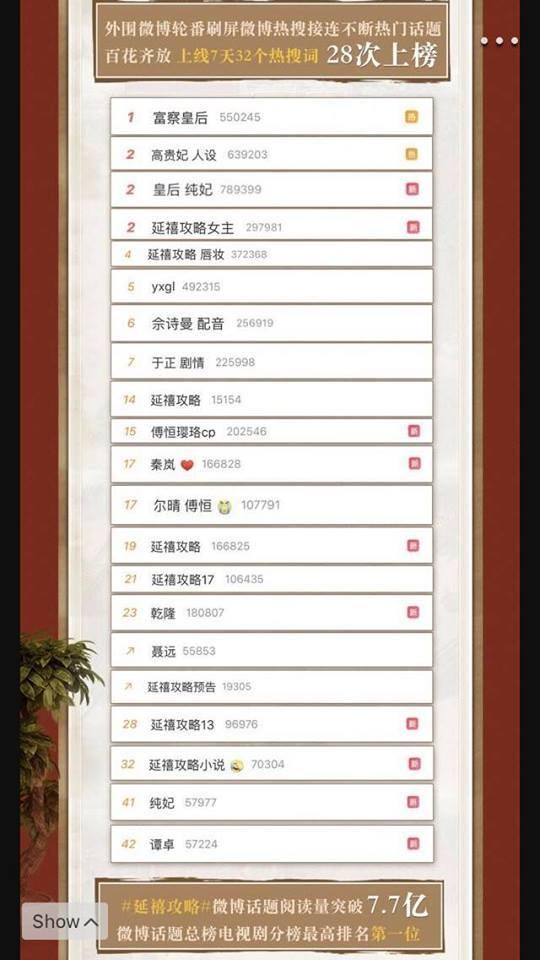 Thành tích của Diên Hi công lược: Hơn 13 tỷ lượt xem ở Trung Quốc khi kết thúc, dẫn đầu rating cao nhất TVB, đứng đầu tìm kiếm Google toàn cầu 2018 ảnh 6
