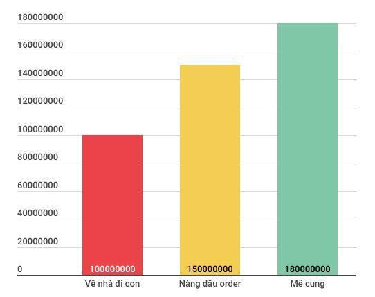 Đơn giá cho thời lượng quảng cáo 30 giây của một số bộ phim giờ vàng trên VTV. (Đơn vị: đồng)