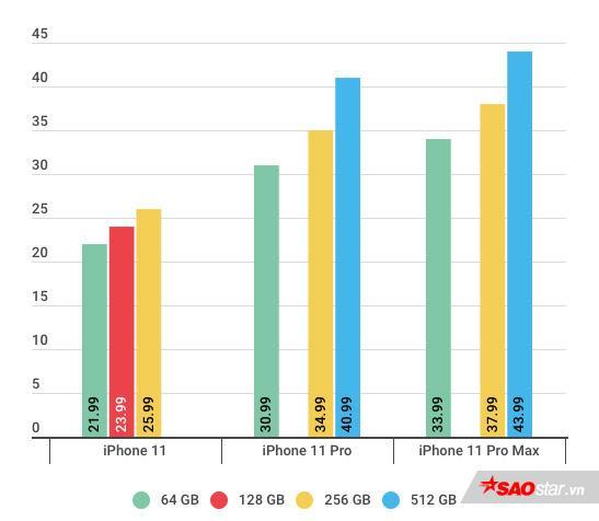 Giá bán những chiếc iPhone mới tại Việt Nam.