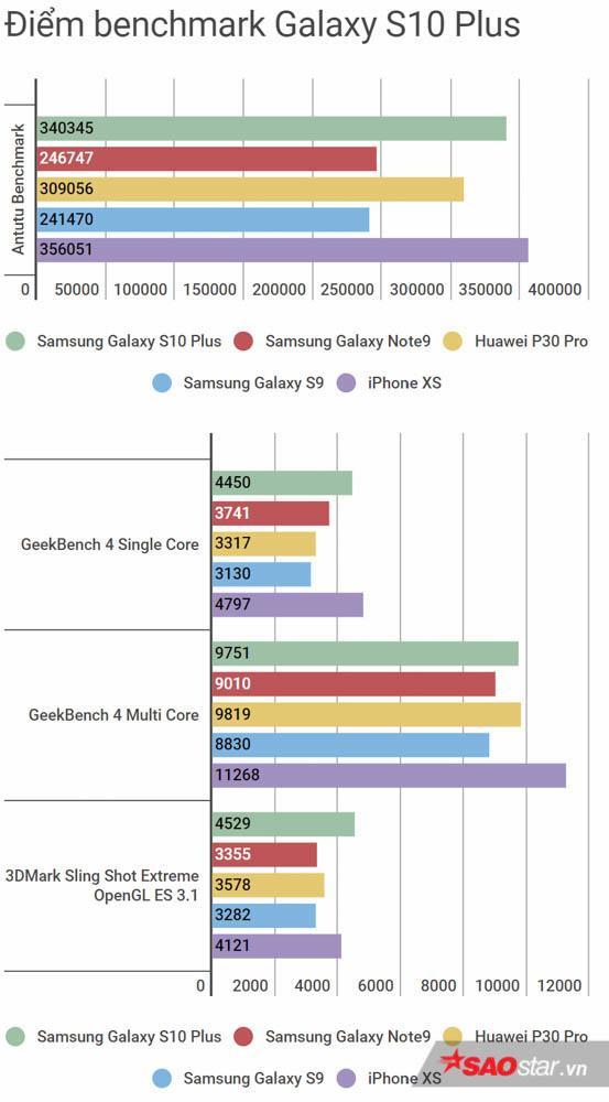 Cấu hình Galaxy S10+ thuộc hàng top hiện nay, thậm chí còn mạnh hơn cả iPhone XS/XS Max ở khả năng xử lý đồ họa