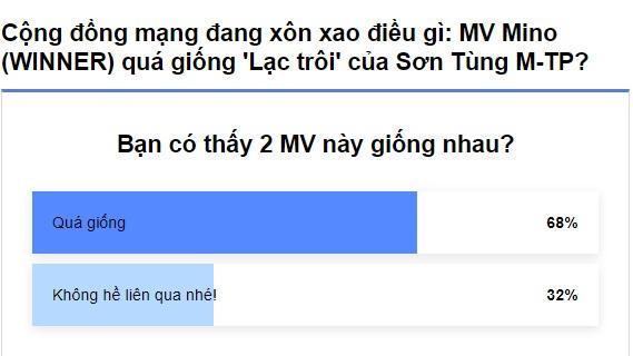 68% độc giả cho rằng 2 MV là quá giống nhau.