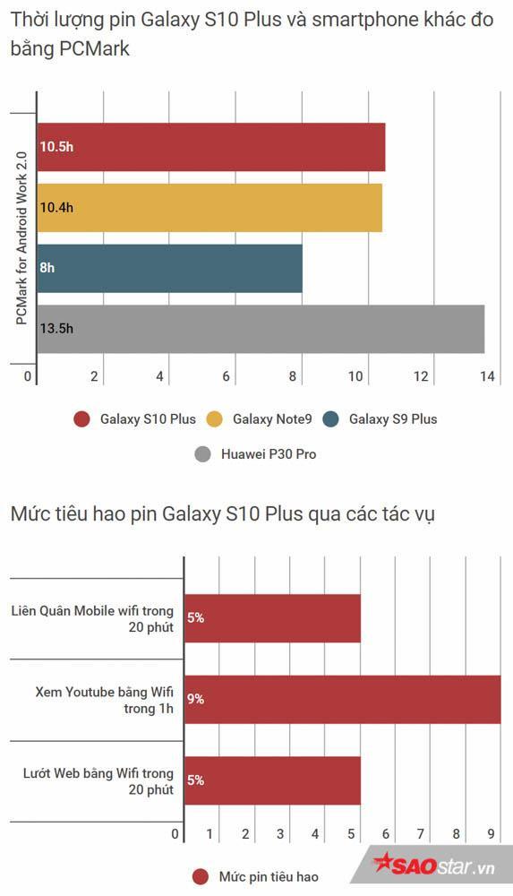 Đánh giá Galaxy S10+ Park Hang-Seo phiên bản giới hạn: Đẹp từ ngoài vào trong! ảnh 19