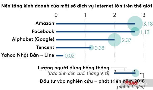 (Số liệu: Statista of Germany, Nielsen, công ty công bố)