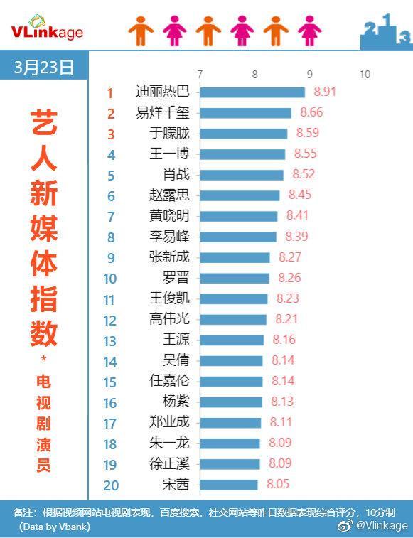 Địch Lệ Nhiệt Ba, Dịch Dương Thiên Tỉ tiếp tục dẫn đầu, Tiêu Chiến vươn mình xuất hiện trong top 5 tại BXH chỉ số truyền thông Hoa ngữ ảnh 0