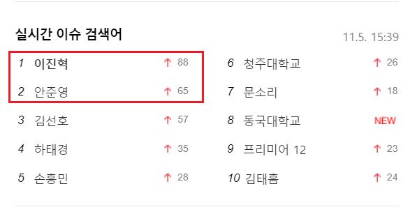 """Từ khóa """"Lee Jin Hyuk"""" đứng đầu, theo sau là """"Ahn Joon Young""""."""