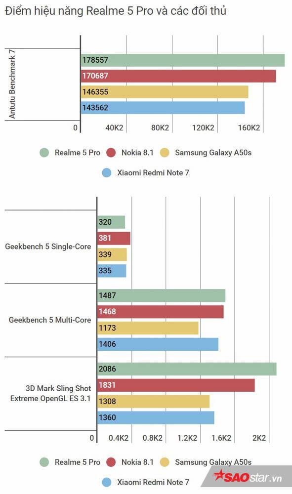 Đánh giá tổng thể Realme 5 Pro: Bước tiến dài để trở thành một trong những smartphone tầm trung nổi bật! ảnh 14