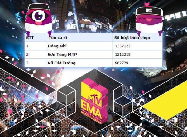 Vượt qua Sơn Tùng, Vũ Cát Tường, Đông Nhi trở thành đại diện Việt Nam tham dự MTV EMA năm nay.