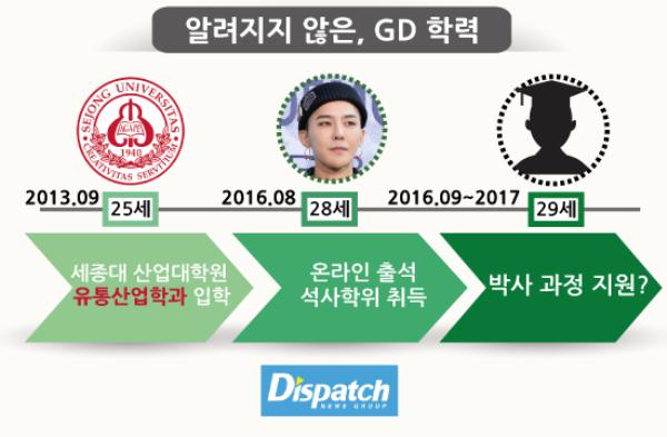 """GD thực sự có một lịch sử học tập """"rộng rãi"""" hơn, anh sở hữu bằng thạc sĩ về thương mại đại học Sejong và sau đó có thêm bằng tiến sĩ. Ảnh: Dispatch"""