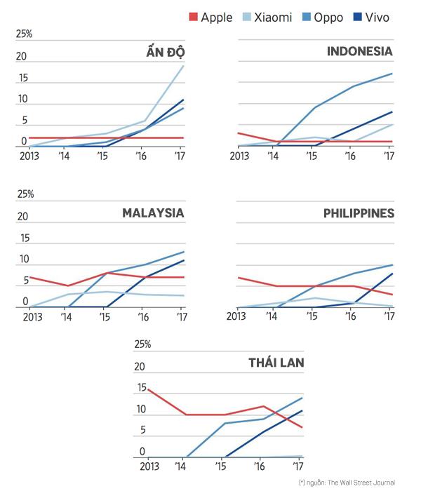 Xu hướng đi ngang hoặc giảm thị phần Apple gặp phải tại nhiều thị trường Châu Á.