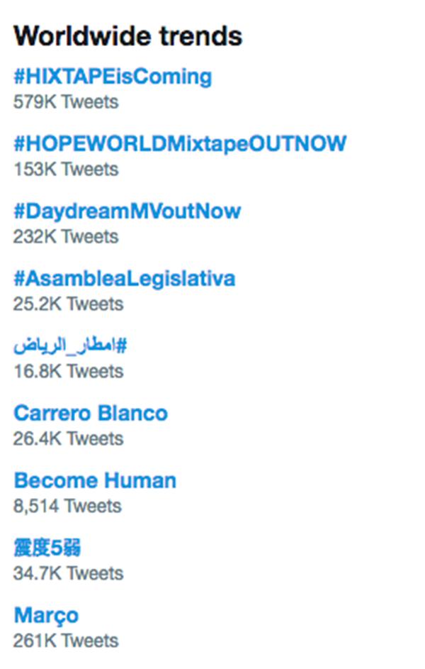 Sau khi vừa ra mắt các hashtag#HIXTAPEisComing, #HOPEWORLDMixtapeOUTNOW, #DaydreamMVoutNow đồng loạt nhảy lên vị trí 1, 2 và 3, trở thành xu hướng toàn cầu.