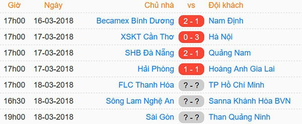 Lịch thi đấu V-League lượt trận thứ 2.