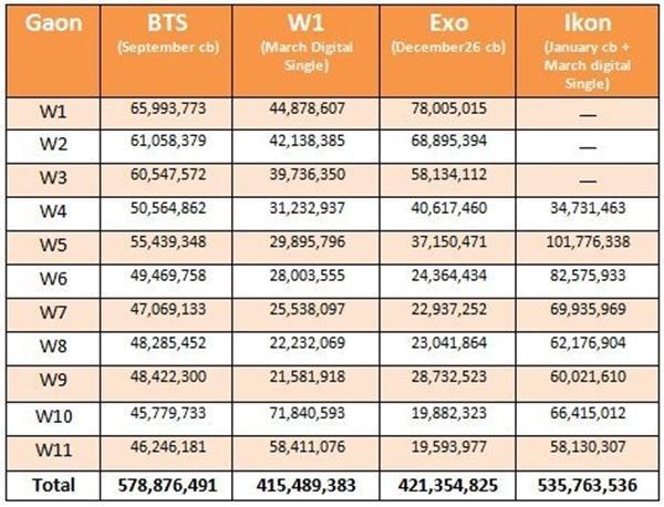 Trong số 4 cái tên này, màn comeback của BTS với DNA ở xa nhất (tháng 9/2017) và từ đó đến nay chưa tung sản phẩm chính thức nào nhưng các chàng trai vẫn bá chủ digital với lượng tiêu thụ ổn định hàng tháng.