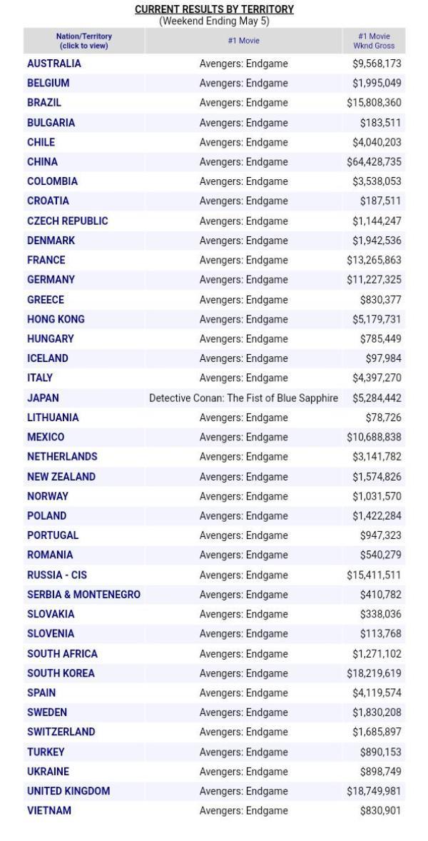 Detective Conan: The Fist of Blue Sapphire bỏ túi 7,9 tỷ yên; KINGDOM hoàn thành xuất sắc mục tiêu 4 tỷ yên ảnh 4