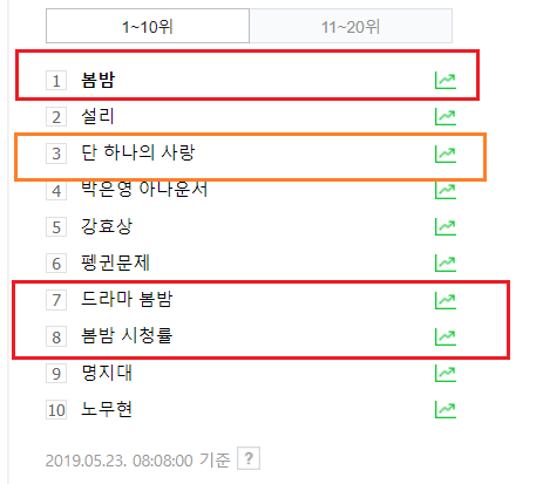 Rating 22/05: Phim của Shin Hye Sun  L (Infinite) bỏ xa Han Ji Min và Park Min Young ảnh 3