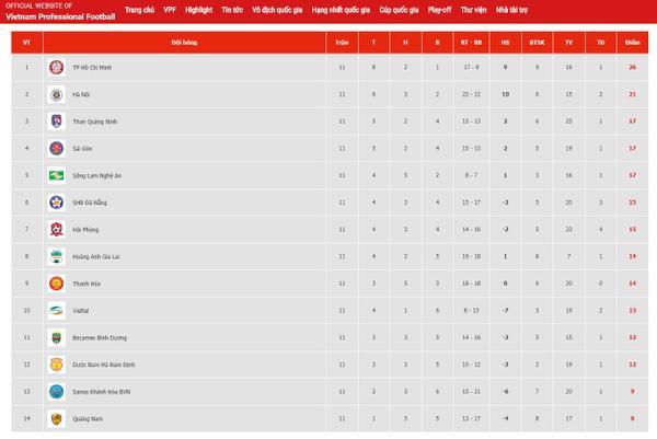 Bảng xếp hạng trước vòng 12 V.League 2019